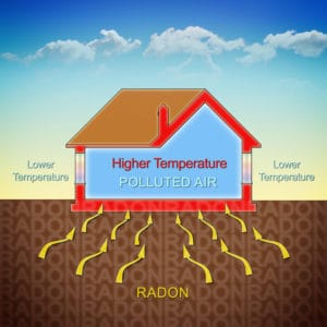 The health risk hiding in your house…Radon!